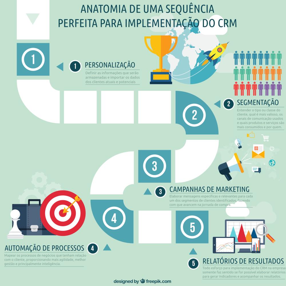 Infográfico - Como usar o CRM na empresa
